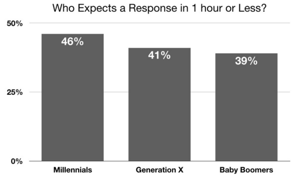 Facebook response expectations by age group